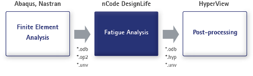 Fig. 1: Typical workflow of a fatigue investigation